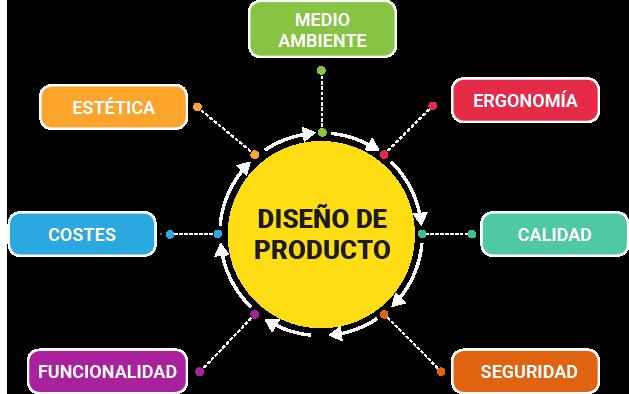esquema diseño de producto